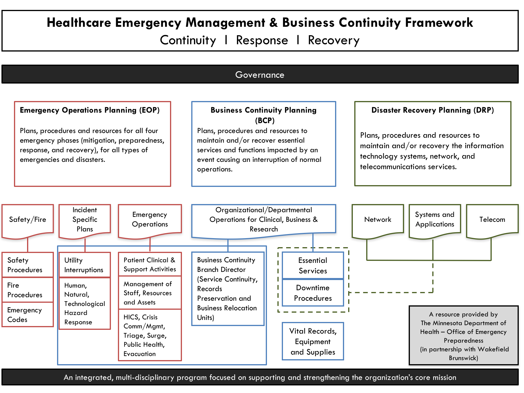 Healthcare Emergency Management & Business Continuity Framework