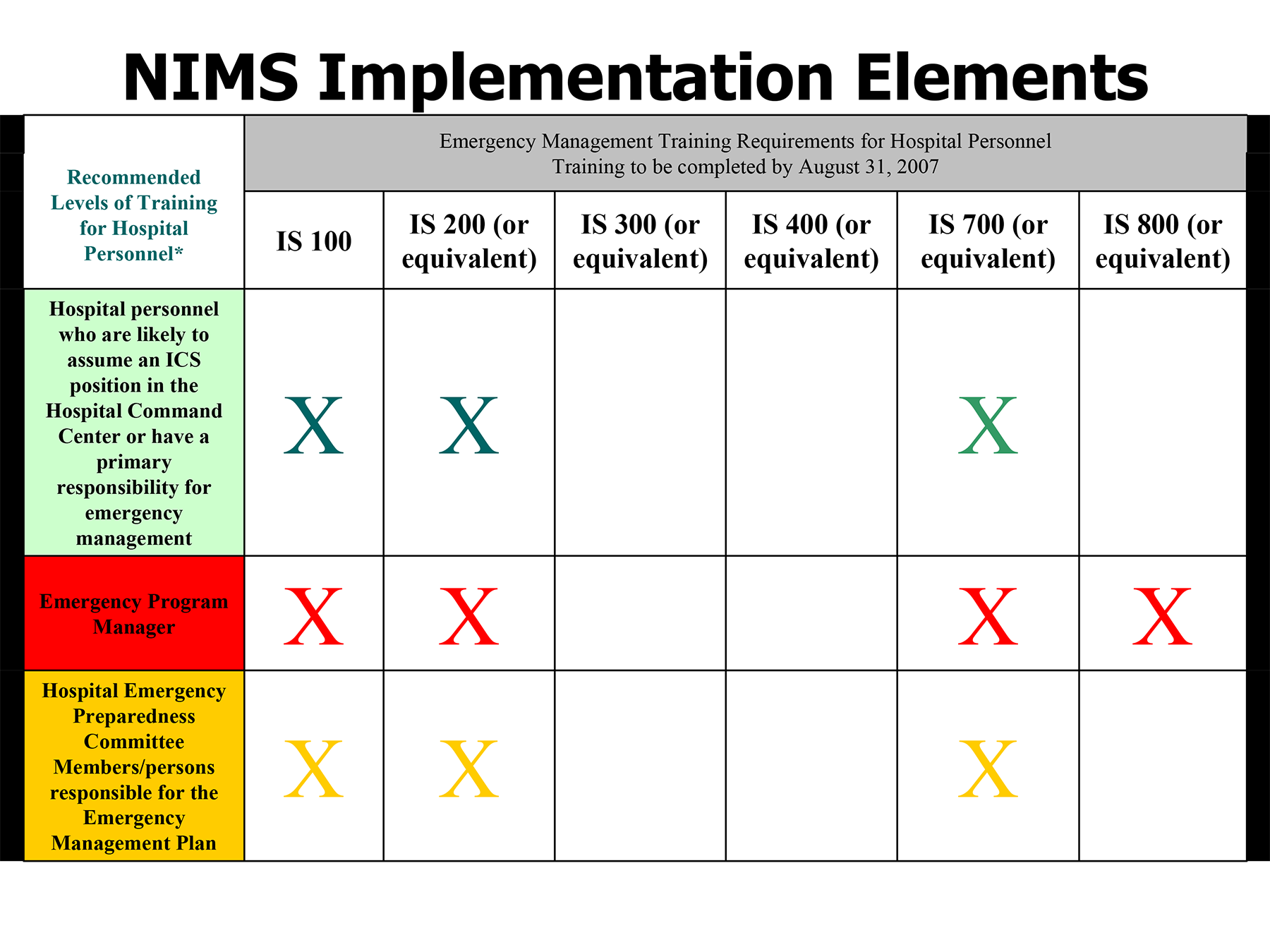 NIMS Implementation Elements